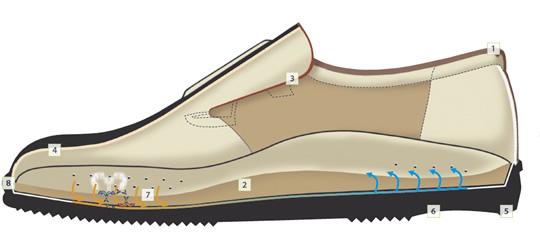 chaussures de confort nice